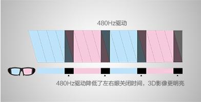 明亮的3D驱动 - Epson CH-TW5350产品功能