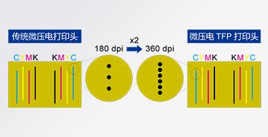 高速度打印 - Epson SureColor F6280产品功能