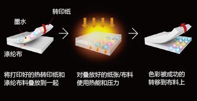 爱普生热转印墨水 - Epson SureColor F7280产品功能