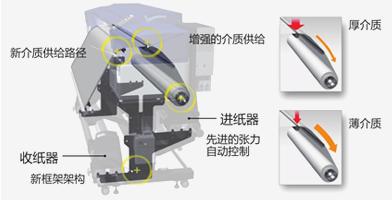 稳定的框架结构 - Epson SureColor S40680产品功能