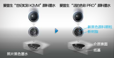 新照片黑色墨水 - Epson SureColor P10080产品功能