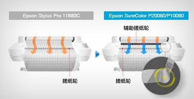 辅助搓纸轮 - Epson SureColor P10080产品功能