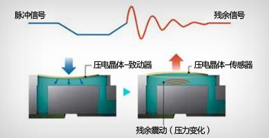 喷嘴状态验证技术 - Epson SureColor P10080产品功能
