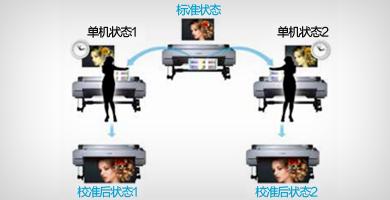 针对多台打印机的色彩校准 - Epson SureColor P10080产品功能