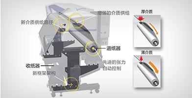 张力自动控制系统 - Epson SureColor B9080产品功能