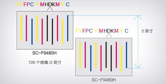 双PrecisionCoreTM TFP微压电喷头,<br />2.0英寸宽 - Epson F9480H产品功能