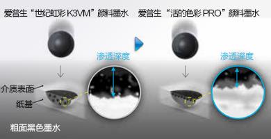 新粗面黑色墨水 - Epson SureColor P20080产品功能