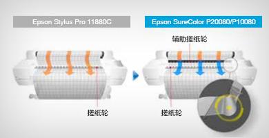 辅助搓纸轮 - Epson SureColor P20080产品功能