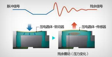喷嘴状态验证技术 - Epson SureColor P20080产品功能