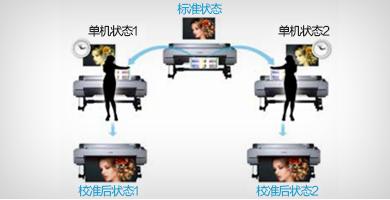 针对多台打印机的色彩校准 - Epson SureColor P20080产品功能
