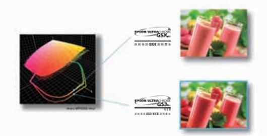 活的色彩GS3 RED溶剂墨水 - Epson SureColor S80680产品功能