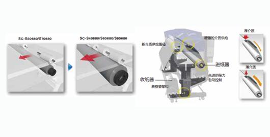 增强的介质供给 - Epson SureColor S80680产品功能