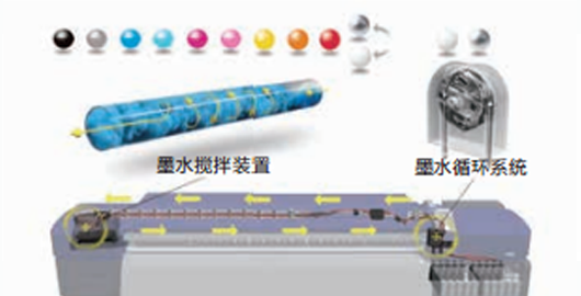墨水搅拌装置 - Epson SureColor S80680产品功能