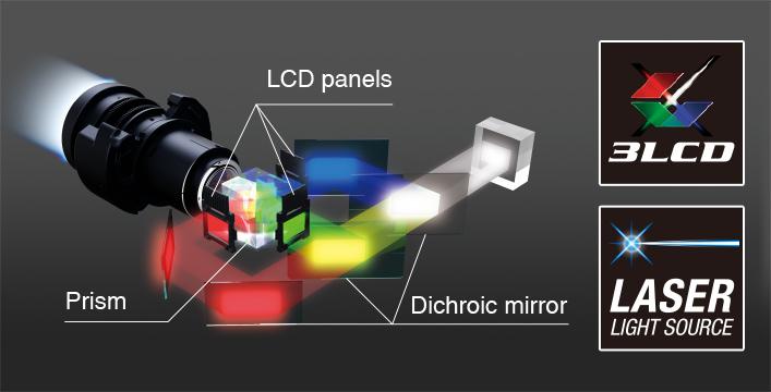 3,600流明高色彩亮度 - Epson CB-735F产品功能