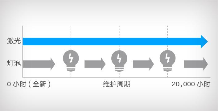 激光光源,20000小时免维护*1 - Epson CB-735F产品功能