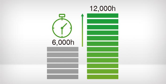 燈泡壽命長 維護成本低 - Epson CB-FH52產品功能