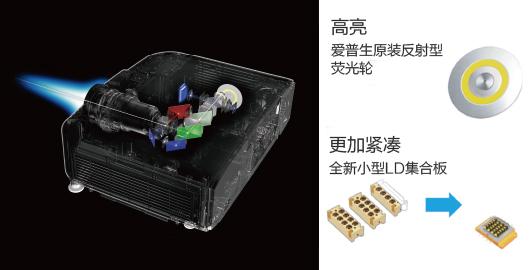 光学组件优化,实现高亮小巧 - Epson CB-L1060U产品功能