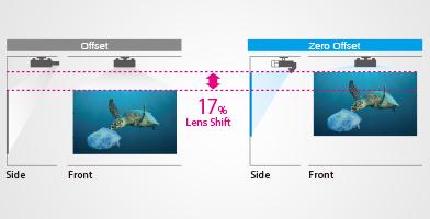 零偏移的超短焦投射镜头 - Epson CB-L1060U产品功能