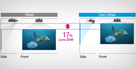 零偏移的超短焦投射鏡頭 - Epson CB-L1070W產品功能