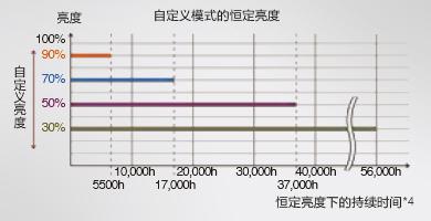 亮度可调节 - Epson CB-L1300U产品功能