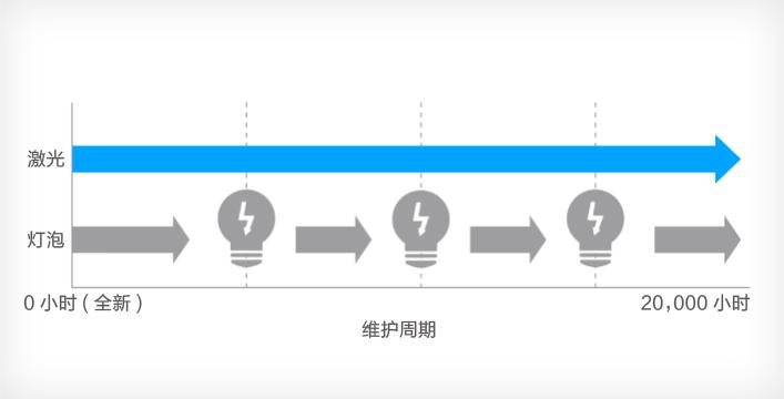 激光光源20,000小时免维护 - Epson CB-L200F产品功能