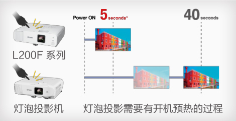 5秒快速開機,瞬間關機 - Epson CB-L200F產品功能
