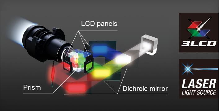 3,800 流明高色彩亮度 - Epson CB-L200SW产品功能