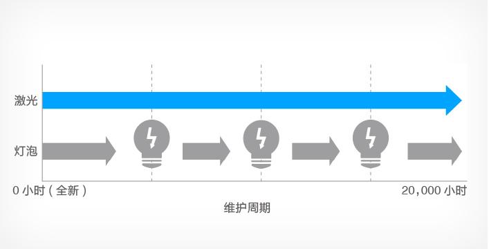 激光光源,20,000小时免维护 - Epson CB-L200SW产品功能