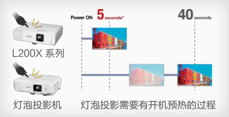 5秒快速开机,瞬间关机 - Epson CB-L200F产品功能
