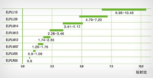 多款选配镜头,所有镜头均为4K分辨率 - Epson CB-L25000产品功能