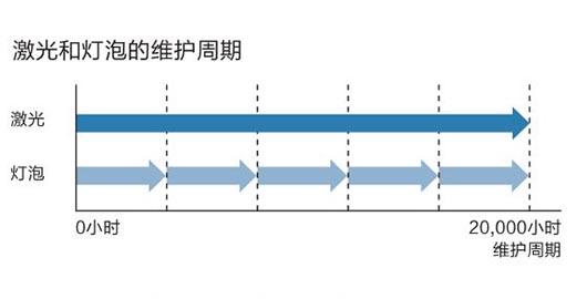 20,000小时长寿命光源 - Epson CB-L500W产品功能