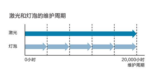 20,000小时长寿命光源 - Epson CB-L510U产品功能