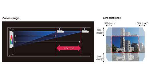 大范围镜头位移 - Epson CB-L610产品功能