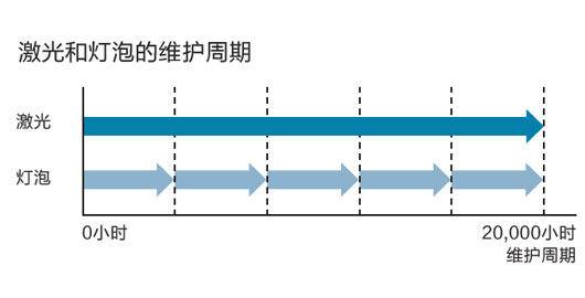 20000小时免维护 - Epson CB-L610U产品功能