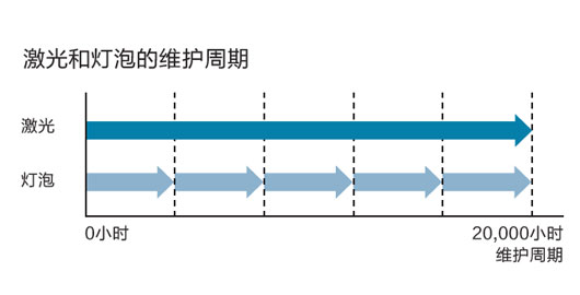 20,000小时长寿命光源 - Epson CB-L610W产品功能