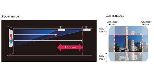 大范围镜头位移 - Epson CB-L610W产品功能