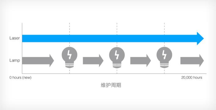 激光光源,长寿免维护 - Epson EF-11产品功能